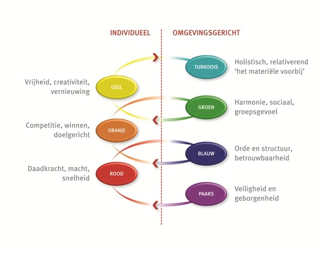 Profile Dynamics | Donders HRM
